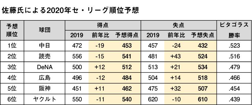2019 セリーグ 優勝 ライン